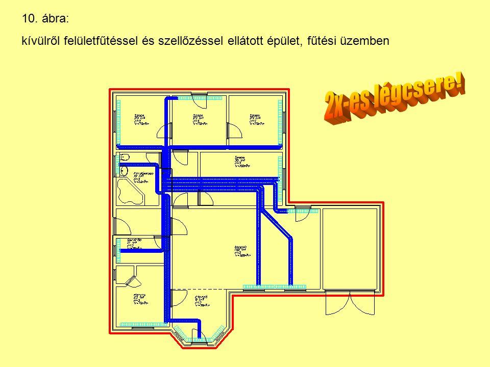 10. ábra: kívülről felületfűtéssel és szellőzéssel ellátott épület, fűtési üzemben
