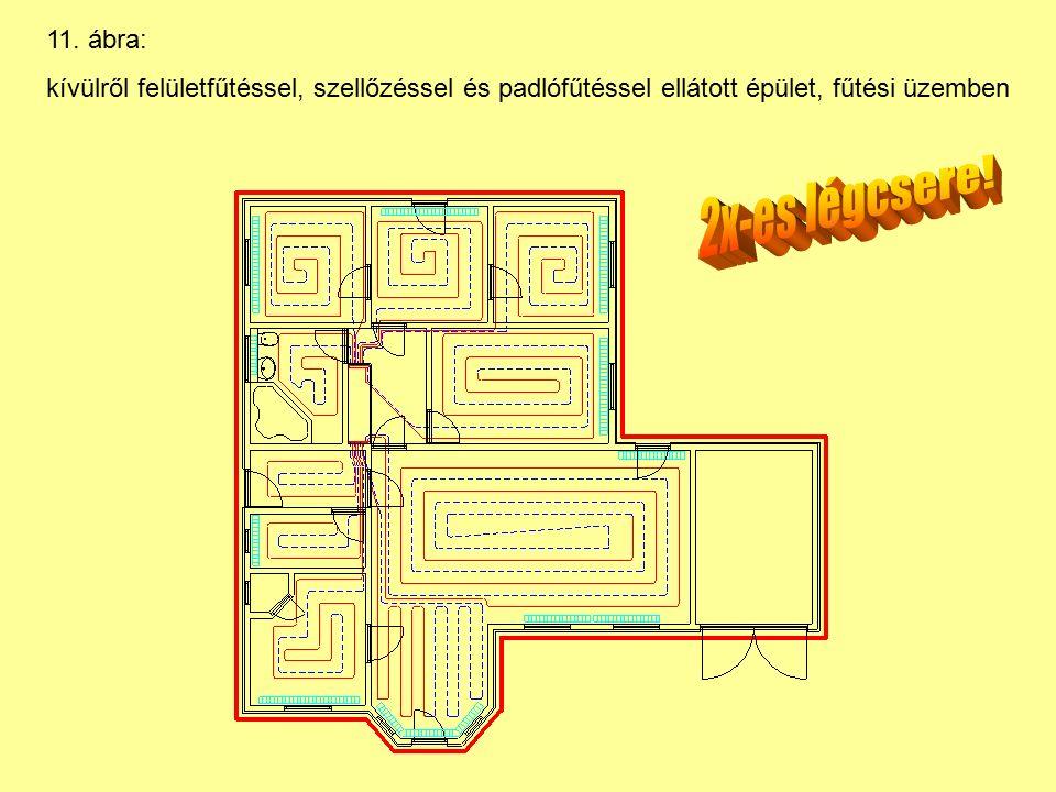 11. ábra: kívülről felületfűtéssel, szellőzéssel és padlófűtéssel ellátott épület, fűtési üzemben