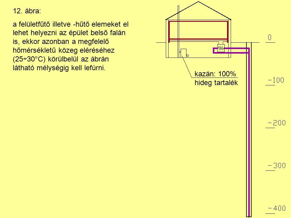 12. ábra: a felületfűtő illetve -hűtő elemeket el lehet helyezni az épület belső falán is, ekkor azonban a megfelelő hőmérsékletű közeg eléréséhez (25