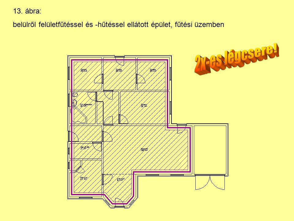 13. ábra: belülről felületfűtéssel és -hűtéssel ellátott épület, fűtési üzemben