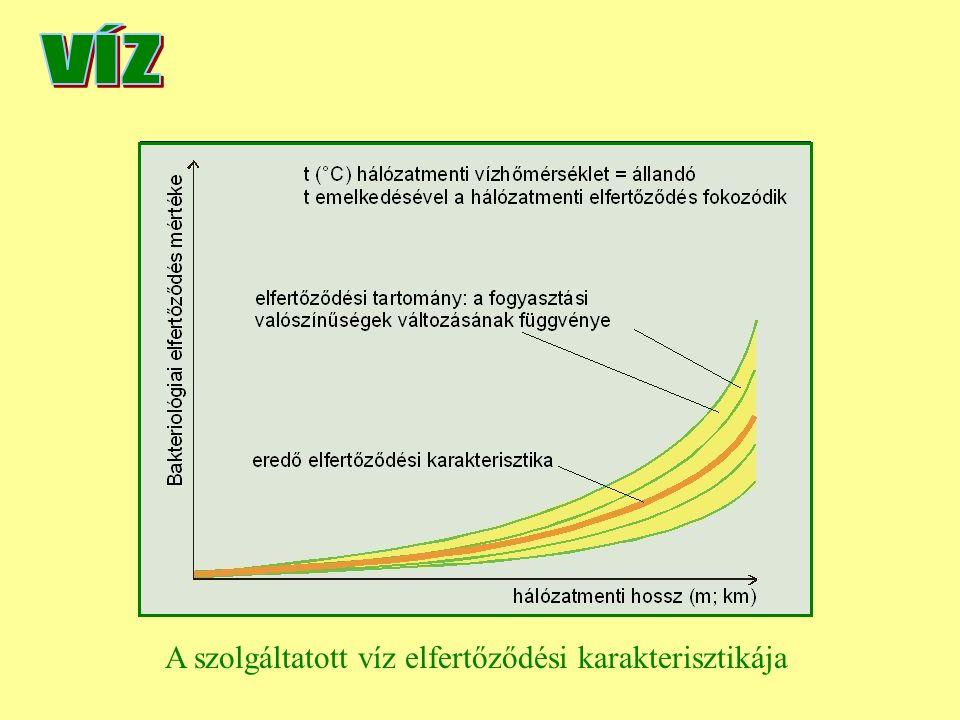 Fertőtlenítési karakterisztikák