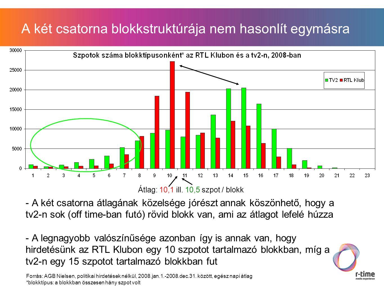 A két csatorna blokkstruktúrája nem hasonlít egymásra - A két csatorna átlagának közelsége jórészt annak köszönhető, hogy a tv2-n sok (off time-ban futó) rövid blokk van, ami az átlagot lefelé húzza - A legnagyobb valószínűsége azonban így is annak van, hogy hirdetésünk az RTL Klubon egy 10 szpotot tartalmazó blokkban, míg a tv2-n egy 15 szpotot tartalmazó blokkban fut Forrás: AGB Nielsen, politikai hirdetések nélkül, 2008.jan.1.-2008.dec.31.