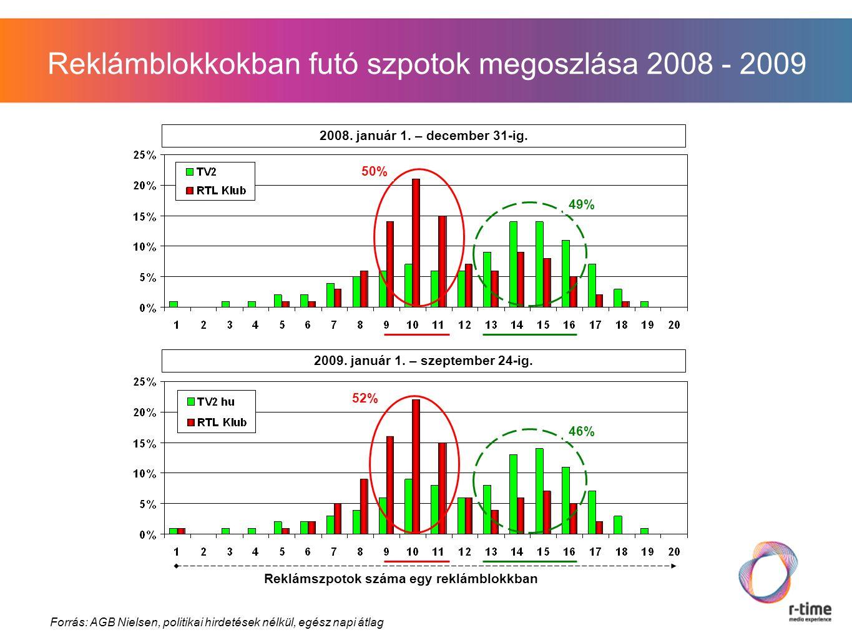 Reklámblokkokban futó szpotok megoszlása 2008 - 2009 Forrás: AGB Nielsen, politikai hirdetések nélkül, egész napi átlag Reklámszpotok száma egy reklámblokkban 2008.