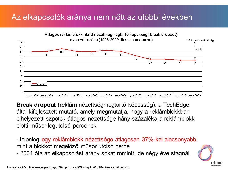 Az elkapcsolók aránya nem nőtt az utóbbi években Break dropout (reklám nézettségmegtartó képesség): a TechEdge által kifejlesztett mutató, amely megmutatja, hogy a reklámblokkban elhelyezett szpotok átlagos nézettsége hány százaléka a reklámblokk előtti műsor legutolsó percének -Jelenleg egy reklámblokk nézettsége átlagosan 37%-kal alacsonyabb, mint a blokkot megelőző műsor utolsó perce - 2004 óta az elkapcsolási arány sokat romlott, de négy éve stagnál.