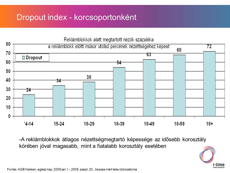 Dropout index - korcsoportonként -A reklámblokkok átlagos nézettségmegtartó képessége az idősebb korosztály körében jóval magasabb, mint a fiatalabb korosztály esetében Forrás: AGB Nielsen, egész nap, 2009 jan.1.- 2009.
