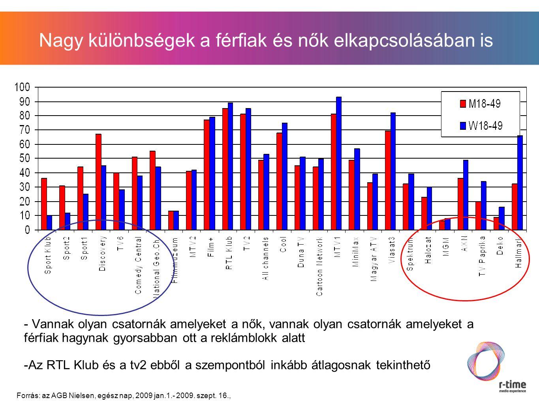 Nagy különbségek a férfiak és nők elkapcsolásában is - Vannak olyan csatornák amelyeket a nők, vannak olyan csatornák amelyeket a férfiak hagynak gyorsabban ott a reklámblokk alatt -Az RTL Klub és a tv2 ebből a szempontból inkább átlagosnak tekinthető Forrás: az AGB Nielsen, egész nap, 2009 jan.1.- 2009.
