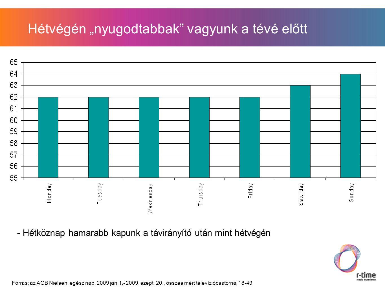 """Hétvégén """"nyugodtabbak vagyunk a tévé előtt - Hétköznap hamarabb kapunk a távirányító után mint hétvégén Forrás: az AGB Nielsen, egész nap, 2009 jan.1.- 2009."""