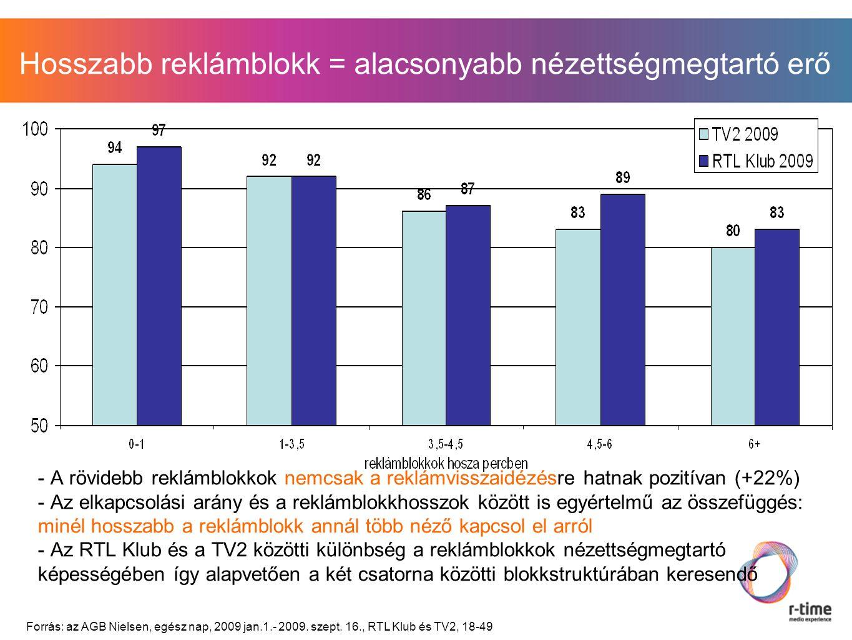 Hosszabb reklámblokk = alacsonyabb nézettségmegtartó erő - A rövidebb reklámblokkok nemcsak a reklámvisszaidézésre hatnak pozitívan (+22%) - Az elkapcsolási arány és a reklámblokkhosszok között is egyértelmű az összefüggés: minél hosszabb a reklámblokk annál több néző kapcsol el arról - Az RTL Klub és a TV2 közötti különbség a reklámblokkok nézettségmegtartó képességében így alapvetően a két csatorna közötti blokkstruktúrában keresendő Forrás: az AGB Nielsen, egész nap, 2009 jan.1.- 2009.