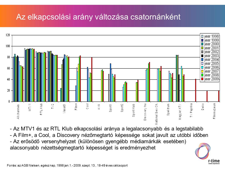 Az elkapcsolási arány változása csatornánként - Az MTV1 és az RTL Klub elkapcsolási aránya a legalacsonyabb és a legstabilabb - A Film+, a Cool, a Discovery nézőmegtartó képessége sokat javult az utóbbi időben - Az erősödő versenyhelyzet (különösen gyengébb médiamárkák esetében) alacsonyabb nézettségmegtartó képességet is eredményezhet Forrás: az AGB Nielsen, egész nap, 1998 jan.1.- 2009.