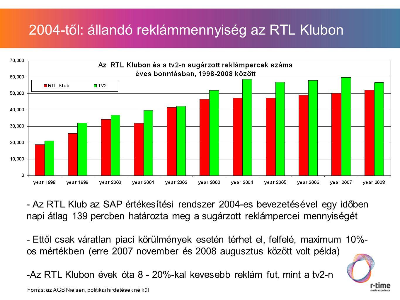 2004-től: állandó reklámmennyiség az RTL Klubon - Az RTL Klub az SAP értékesítési rendszer 2004-es bevezetésével egy időben napi átlag 139 percben határozta meg a sugárzott reklámpercei mennyiségét - Ettől csak váratlan piaci körülmények esetén térhet el, felfelé, maximum 10%- os mértékben (erre 2007 november és 2008 augusztus között volt példa) -Az RTL Klubon évek óta 8 - 20%-kal kevesebb reklám fut, mint a tv2-n Forrás: az AGB Nielsen, politikai hirdetések nélkül