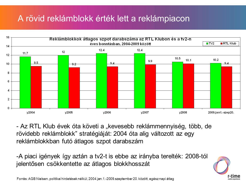"""A rövid reklámblokk érték lett a reklámpiacon - Az RTL Klub évek óta követi a """"kevesebb reklámmennyiség, több, de rövidebb reklámblokk stratégiáját: 2004 óta alig változott az egy reklámblokkban futó átlagos szpot darabszám -A piaci igények így aztán a tv2-t is ebbe az irányba terelték: 2008-tól jelentősen csökkentette az átlagos blokkhosszát Forrás: AGB Nielsen, politikai hirdetések nélkül, 2004.jan.1.-2009.szeptember 20."""