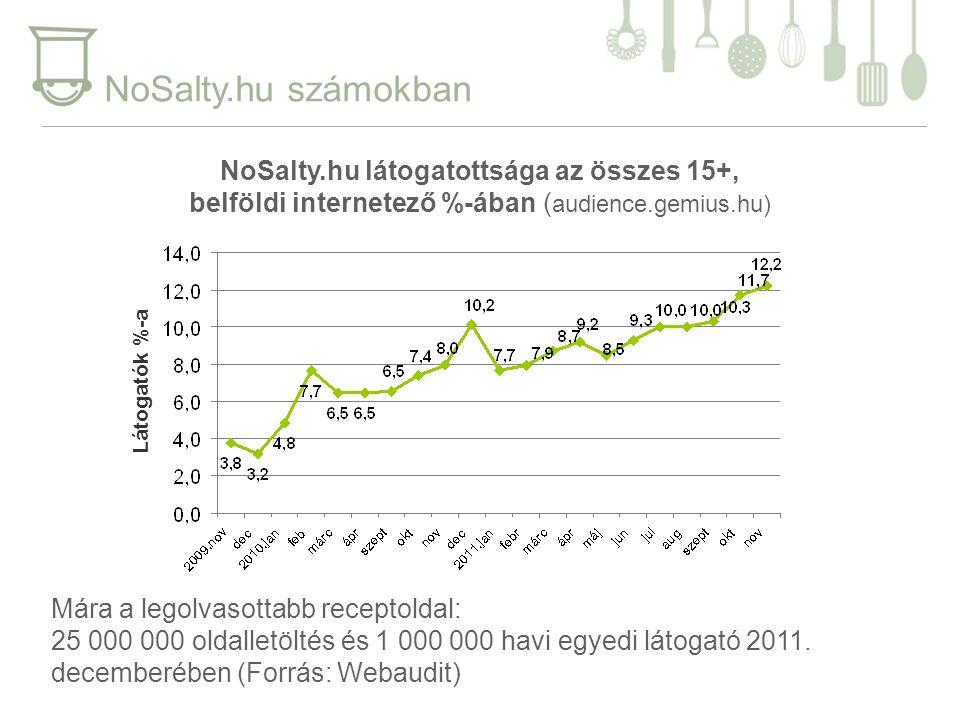 NoSalty.hu számokban Mára a legolvasottabb receptoldal: 25 000 000 oldalletöltés és 1 000 000 havi egyedi látogató 2011.