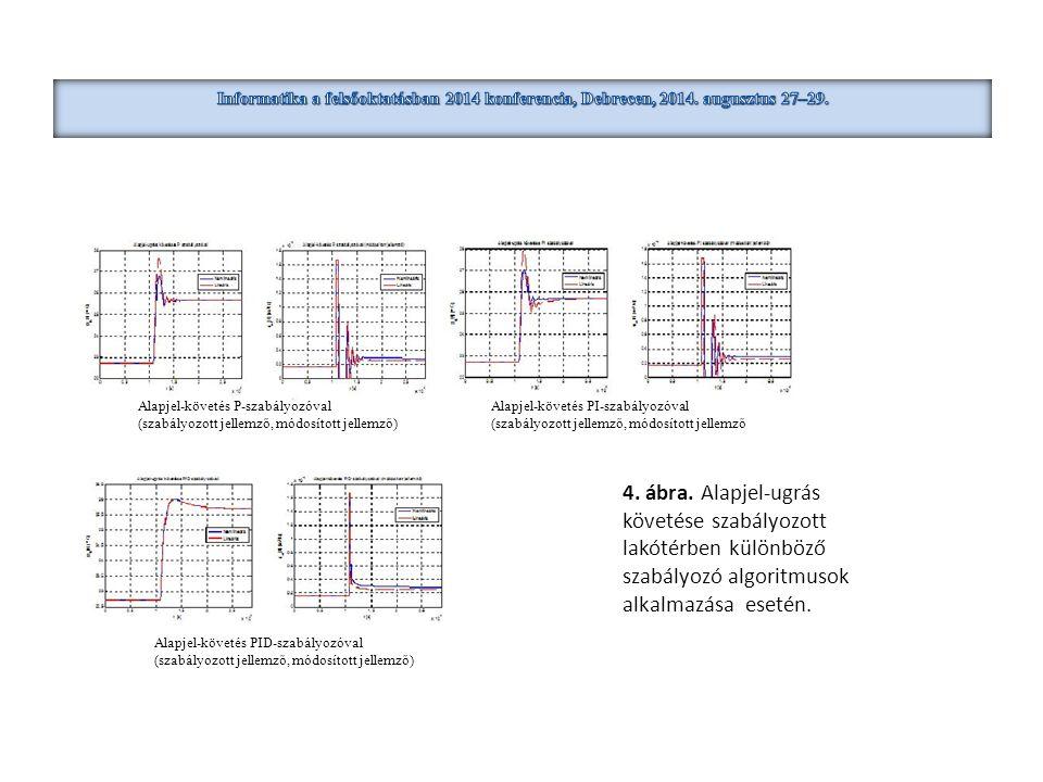 4. ábra. Alapjel-ugrás követése szabályozott lakótérben különböző szabályozó algoritmusok alkalmazása esetén. Alapjel-követés P-szabályozóval (szabály