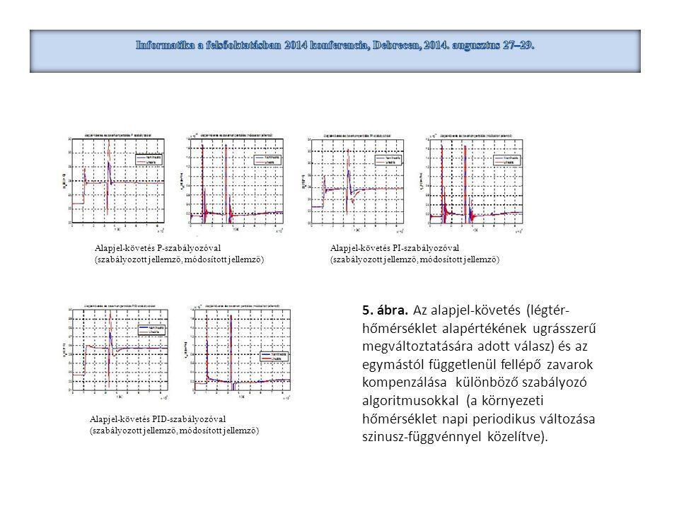 5. ábra. Az alapjel-követés (légtér- hőmérséklet alapértékének ugrásszerű megváltoztatására adott válasz) és az egymástól függetlenül fellépő zavarok