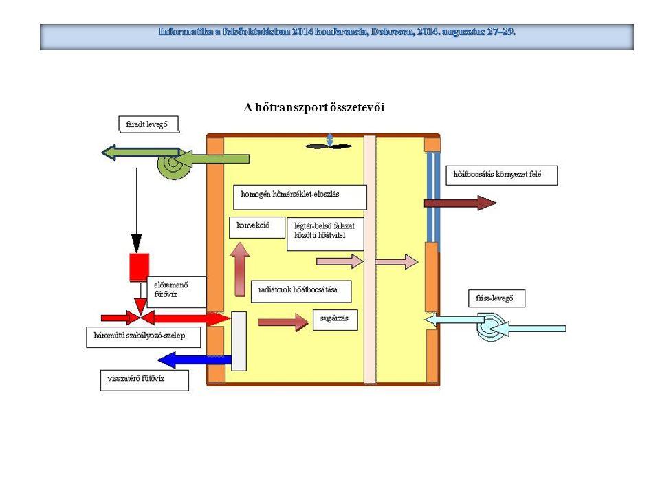 A folyamatdinamikai modell struktúrája és paraméterei A hőenergia átszármaztatásának mikro-jelenségeit is formalizáló mérlegegyenleteknek a munkaponti linearizálással nyert alakjai fűtőközegre:, légtérre:, a légtér és a falazat közötti hőátszármaztatásra:.