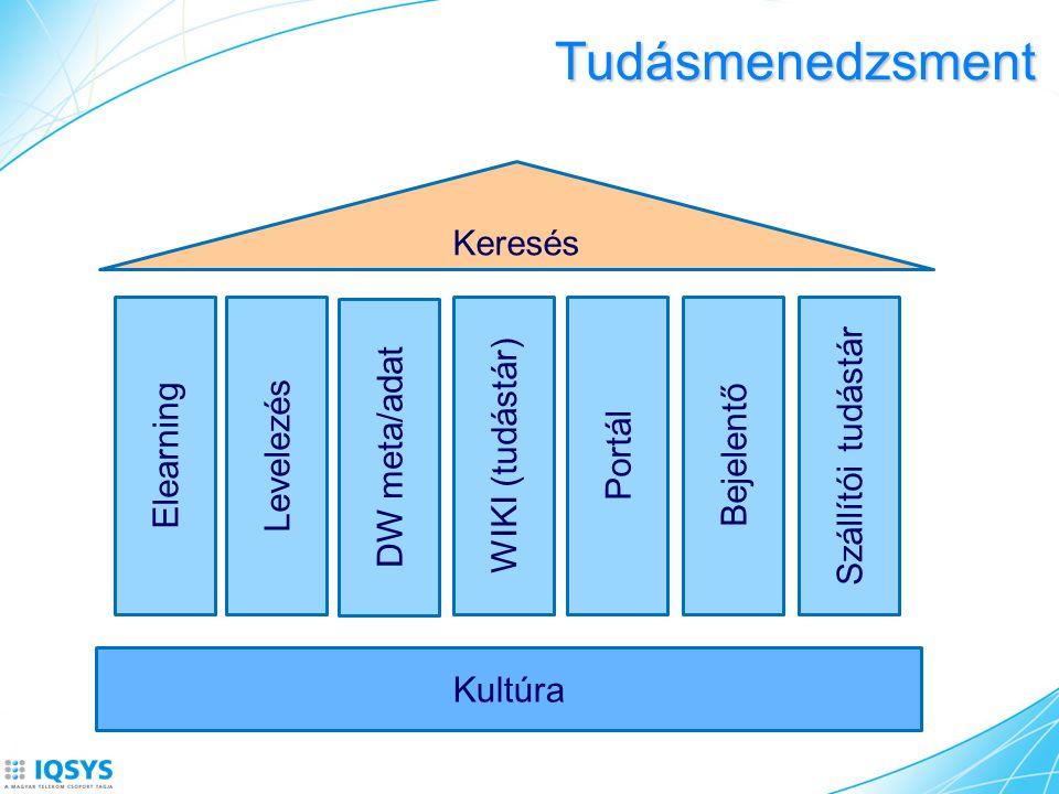 Tudásmenedzsment Kultúra Elearning Levelezés WIKI (tudástár) Keresés Portál Bejelentő Szállítói tudástár DW meta/adat