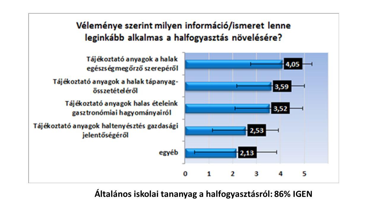 Általános iskolai tananyag a halfogyasztásról: 86% IGEN