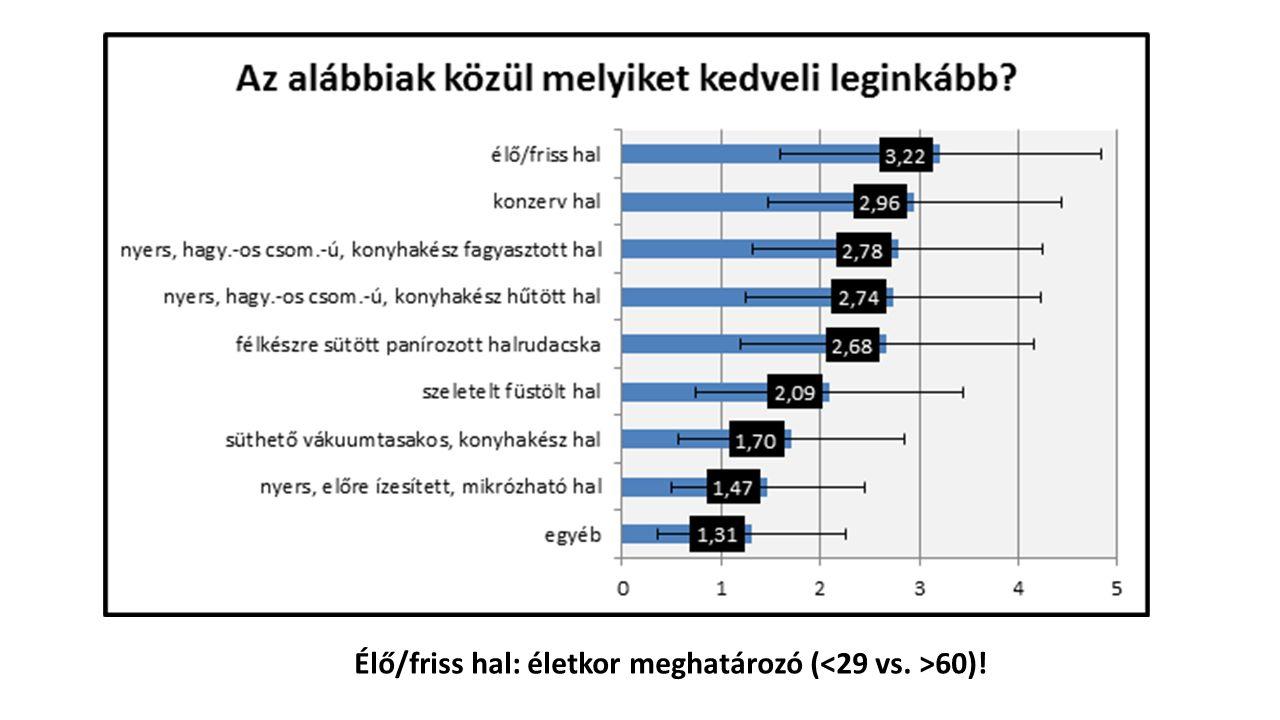 Élő/friss hal: életkor meghatározó ( 60)!