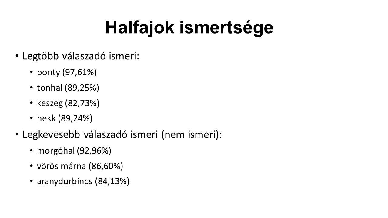 Halfajok ismertsége Legtöbb válaszadó ismeri: ponty (97,61%) tonhal (89,25%) keszeg (82,73%) hekk (89,24%) Legkevesebb válaszadó ismeri (nem ismeri): morgóhal (92,96%) vörös márna (86,60%) aranydurbincs (84,13%)