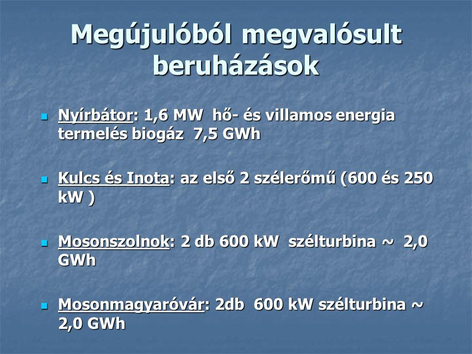 Megújulóból megvalósult beruházások Nyírbátor: 1,6 MW hő- és villamos energia termelés biogáz 7,5 GWh Nyírbátor: 1,6 MW hő- és villamos energia termelés biogáz 7,5 GWh Kulcs és Inota: az első 2 szélerőmű (600 és 250 kW ) Kulcs és Inota: az első 2 szélerőmű (600 és 250 kW ) Mosonszolnok: 2 db 600 kW szélturbina ~ 2,0 GWh Mosonszolnok: 2 db 600 kW szélturbina ~ 2,0 GWh Mosonmagyaróvár: 2db 600 kW szélturbina ~ 2,0 GWh Mosonmagyaróvár: 2db 600 kW szélturbina ~ 2,0 GWh