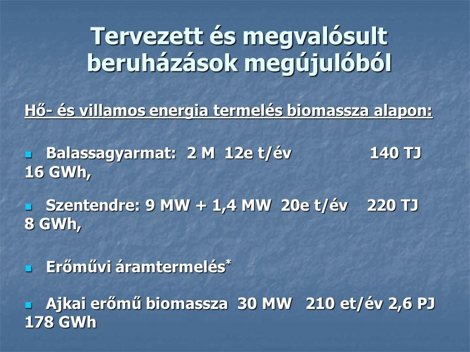 Tervezett és megvalósult beruházások megújulóból Hő- és villamos energia termelés biomassza alapon: Balassagyarmat: 2 M 12e t/év 140 TJ 16 GWh, Balassagyarmat: 2 M 12e t/év 140 TJ 16 GWh, Szentendre: 9 MW + 1,4 MW 20e t/év 220 TJ 8 GWh, Szentendre: 9 MW + 1,4 MW 20e t/év 220 TJ 8 GWh, Erőművi áramtermelés * Erőművi áramtermelés * Ajkai erőmű biomassza 30 MW 210 et/év 2,6 PJ 178 GWh Ajkai erőmű biomassza 30 MW 210 et/év 2,6 PJ 178 GWh