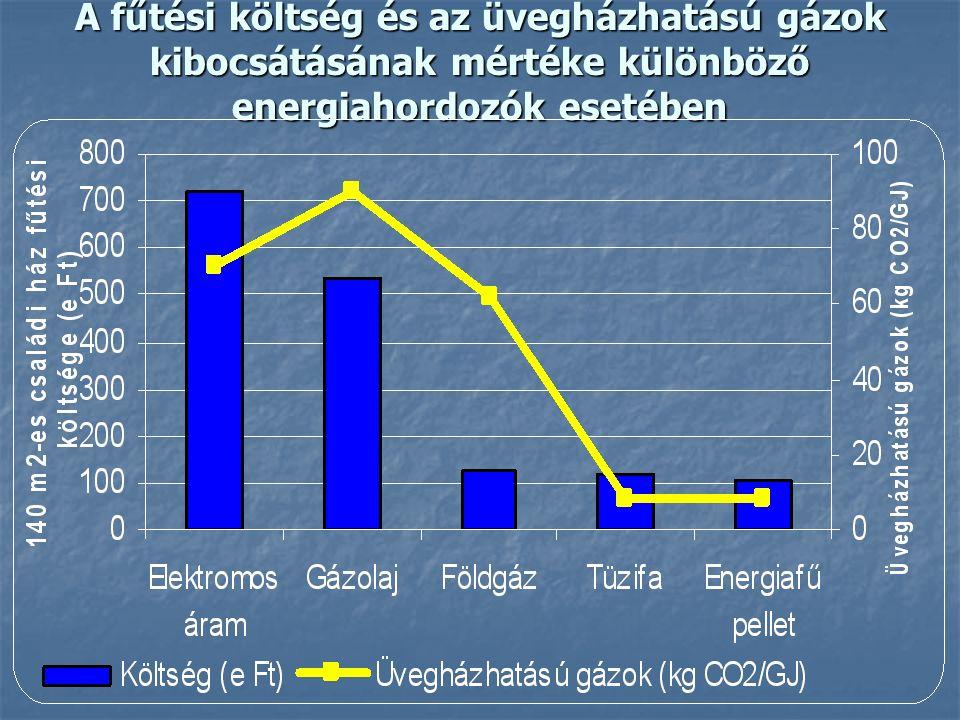 A fűtési költség és az üvegházhatású gázok kibocsátásának mértéke különböző energiahordozók esetében