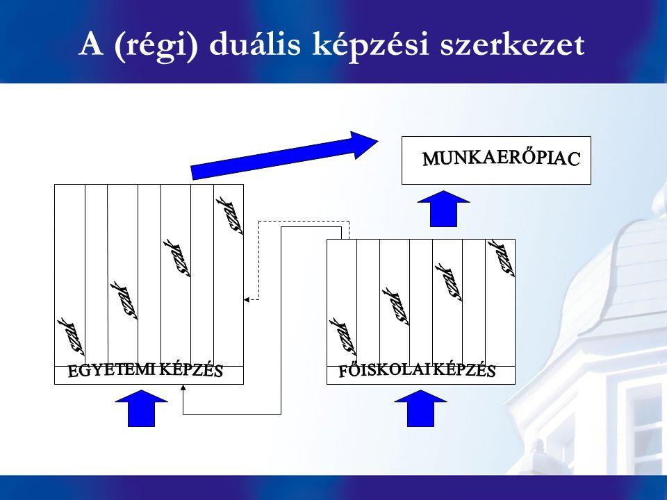 A (régi) duális képzési szerkezet