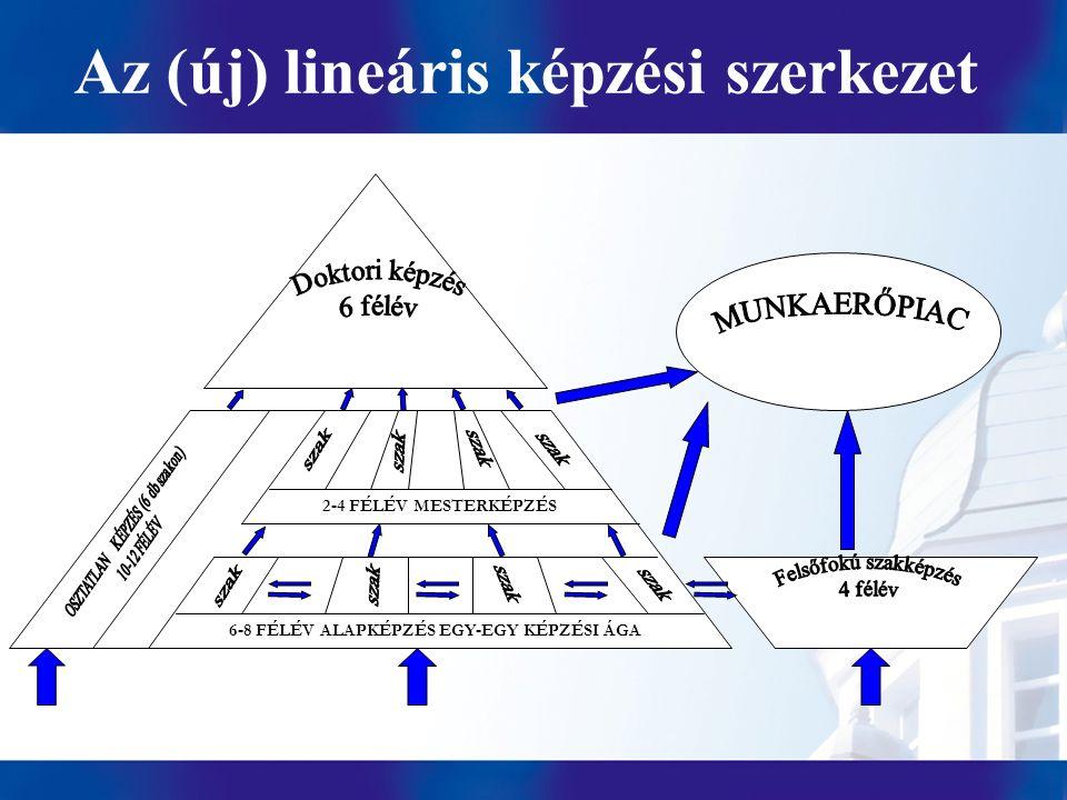 Az (új) lineáris képzési szerkezet 6-8 FÉLÉV ALAPKÉPZÉS EGY-EGY KÉPZÉSI ÁGA 2-4 FÉLÉV MESTERKÉPZÉS
