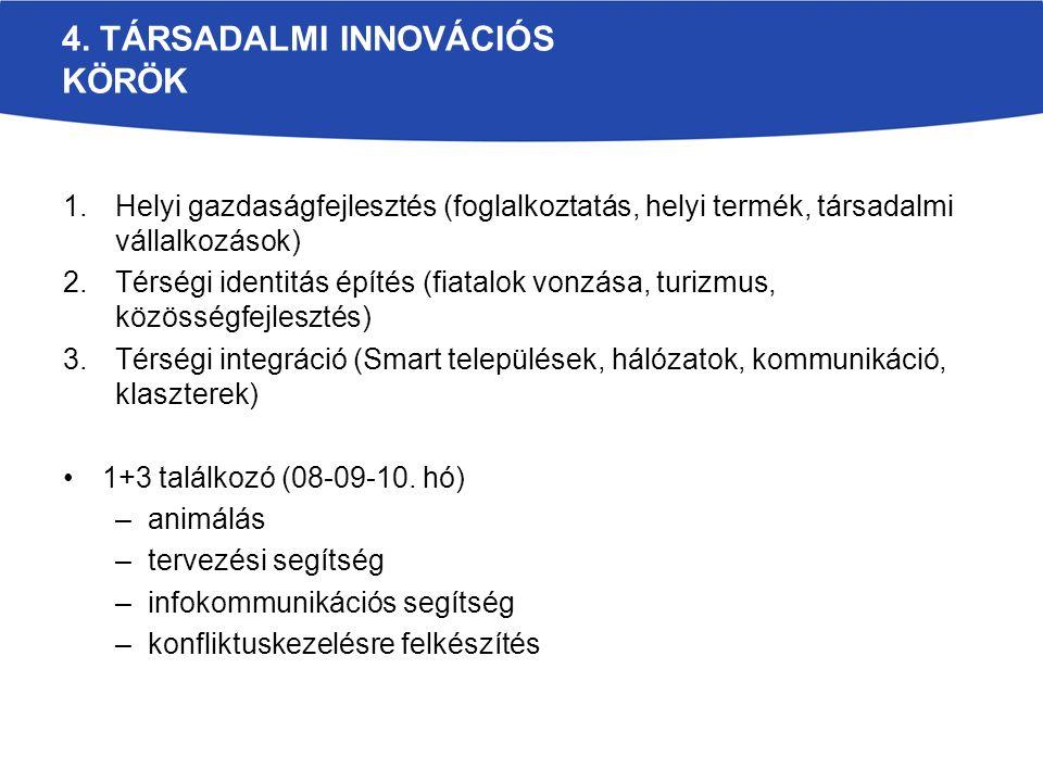 4. TÁRSADALMI INNOVÁCIÓS KÖRÖK 1.Helyi gazdaságfejlesztés (foglalkoztatás, helyi termék, társadalmi vállalkozások) 2.Térségi identitás építés (fiatalo