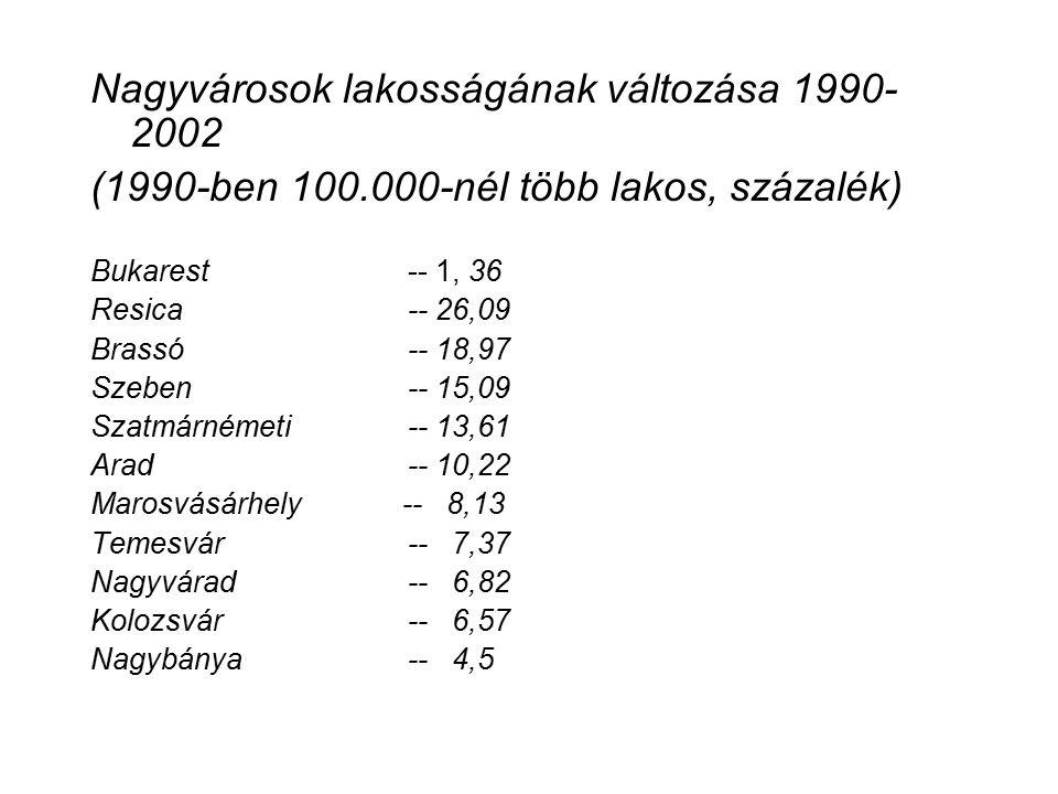 Nagyvárosok lakosságának változása 1990- 2002 (1990-ben 100.000-nél több lakos, százalék) Bukarest -- 1, 36 Resica -- 26,09 Brassó -- 18,97 Szeben -- 15,09 Szatmárnémeti -- 13,61 Arad -- 10,22 Marosvásárhely -- 8,13 Temesvár -- 7,37 Nagyvárad -- 6,82 Kolozsvár -- 6,57 Nagybánya -- 4,5