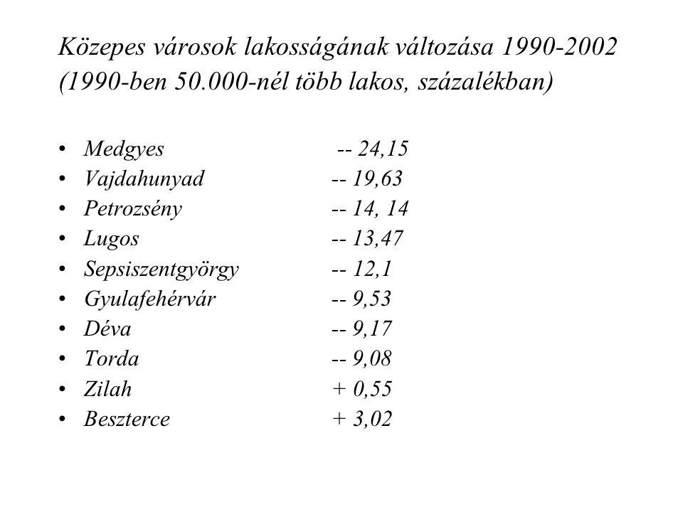 Közepes és kisvárosok lakosságának változása 1990-2002 (1990-ben 50.000-nél kevesebb lakos, százalék) Szalonta -- 20,12 Nagykároly -- 18,35 Gyergyószentmiklós -- 14,33 Csíkszereda -- 13,32 Székelyudvarhely -- 13,02 Székelykeresztúr -- 13,01 Fogaras -- 12,85 Kézdivásárhely -- 12,18 Segesvár -- 11,06 Nagyenyed -- 9,21 Szászrégen -- 4,82 Máramarossziget -- 4,42 Dicsőszentmárton -- 3,88 Dés -- 3,24 Szováta + 14,38