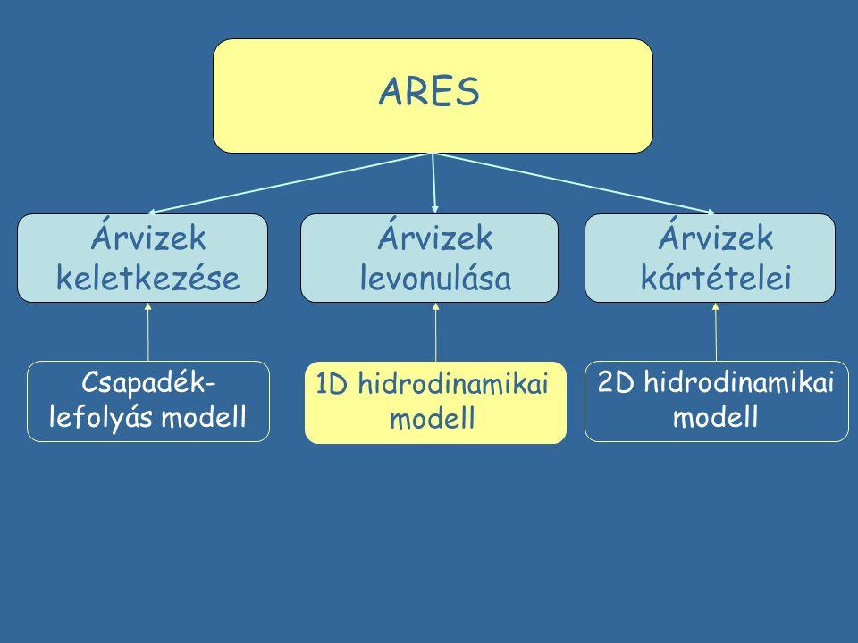ARES Árvizek kártételei Árvizek keletkezése Árvizek levonulása Csapadék- lefolyás modell 2D hidrodinamikai modell 1D hidrodinamikai modell