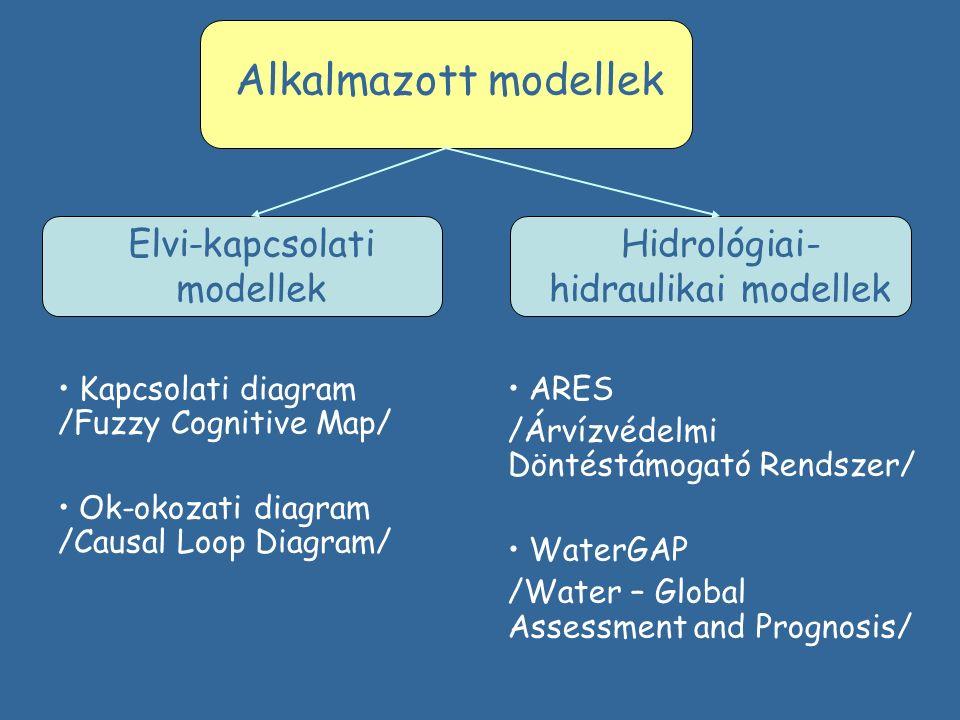 Hidrológiai- hidraulikai modellek Fogalmi modellek Alkalmazott modellek Kapcsolati diagram /Fuzzy Cognitive Map/ Ok-okozati diagram /Causal Loop Diagram/ ARES WaterGAP