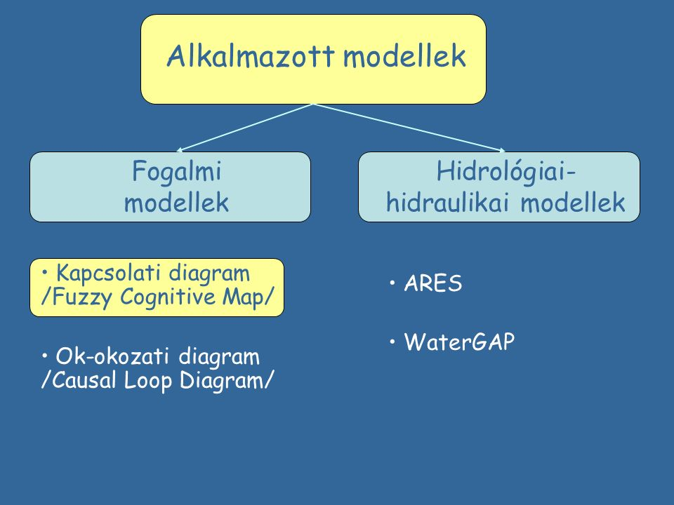Hidrológiai- hidraulikai modellek Fogalmi modellek Alkalmazott modellek Kapcsolati diagram /Fuzzy Cognitive Map/ Ok-okozati diagram /Causal Loop Diagr