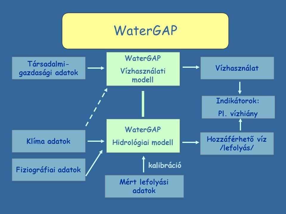 WaterGAP Társadalmi- gazdasági adatok Klíma adatok Fiziográfiai adatok Vízhasználat Hozzáférhető víz /lefolyás/ WaterGAP Vízhasználati modell WaterGAP Hidrológiai modell Mért lefolyási adatok kalibráció Indikátorok: Pl.
