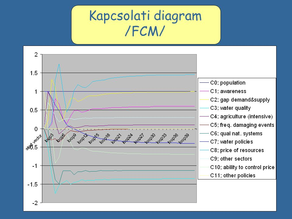 Kapcsolati diagram /FCM/
