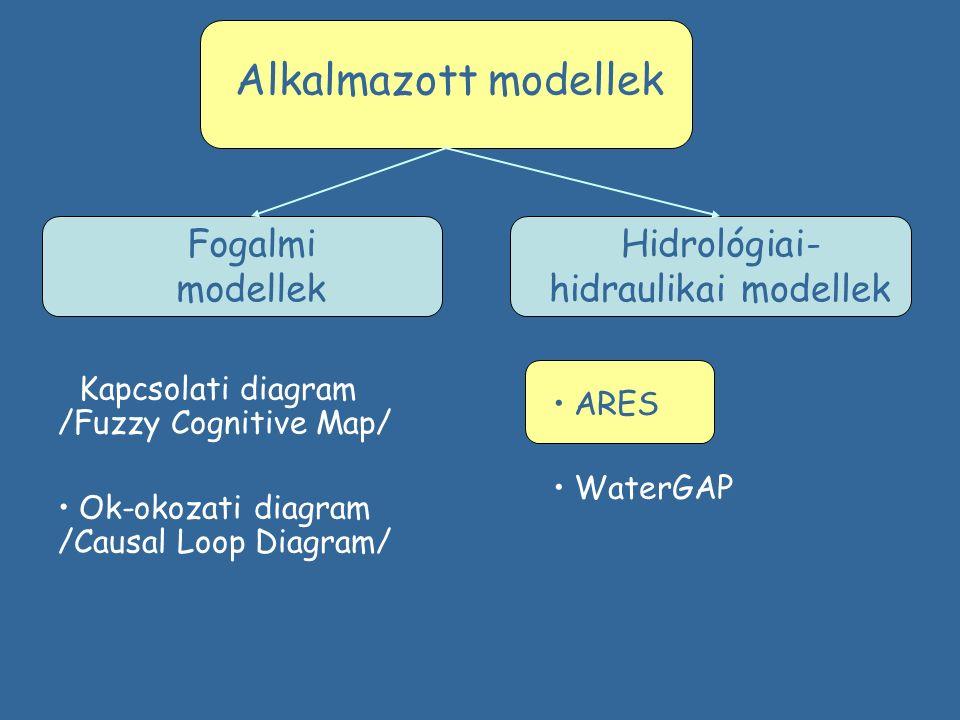 Hidrológiai- hidraulikai modellek Fogalmi modellek Alkalmazott modellek ARES WaterGAP Kapcsolati diagram /Fuzzy Cognitive Map/ Ok-okozati diagram /Causal Loop Diagram/