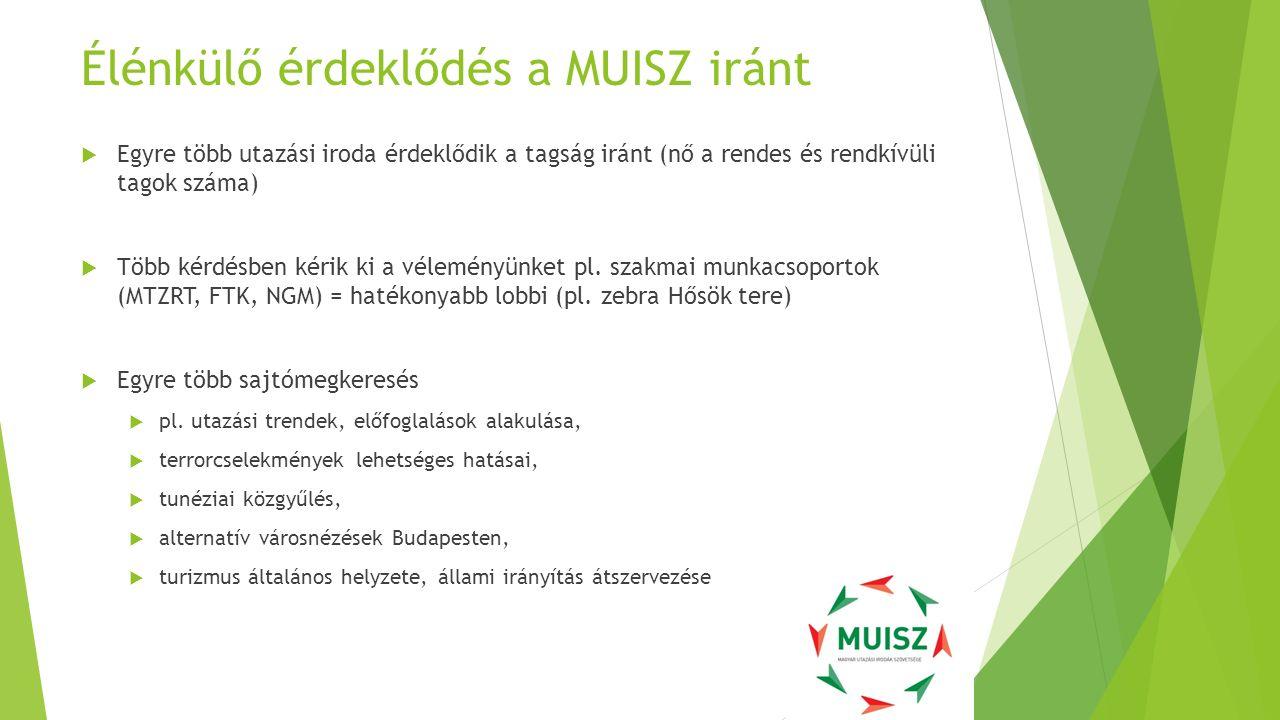 Élénkülő érdeklődés a MUISZ iránt  Egyre több utazási iroda érdeklődik a tagság iránt (nő a rendes és rendkívüli tagok száma)  Több kérdésben kérik