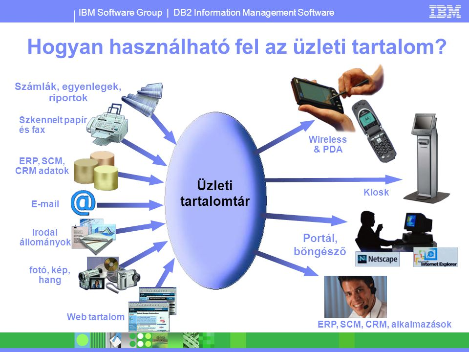 IBM Software Group | DB2 Information Management Software Üzleti tartalomkezelés területei Dokumentumkezelés Imaging Nyomtatási kimenet feldolgozása Média állományok kezelése Digital Rights Management Web Content Management Archiválás Records Management