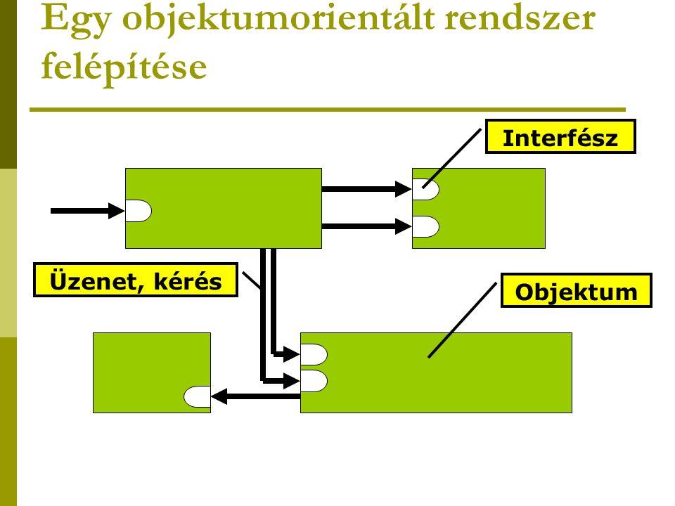 Egy objektumorientált rendszer felépítése Objektum Interfész Üzenet, kérés