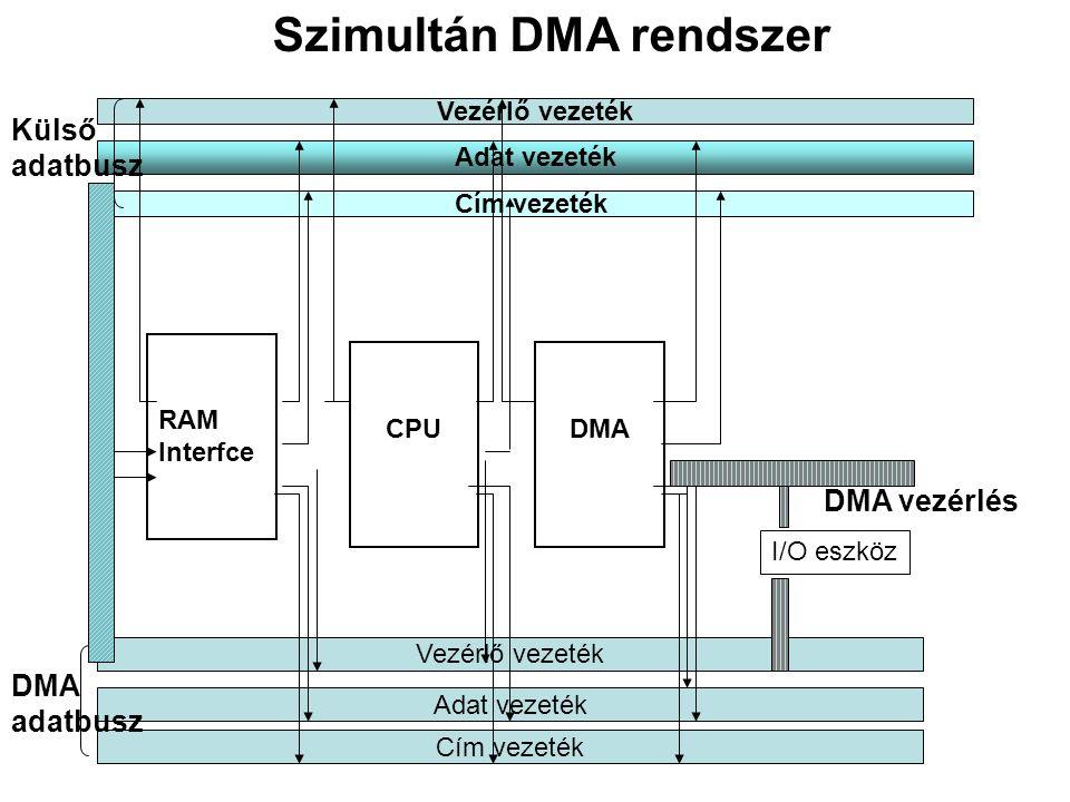 Vezérlő vezeték Adat vezeték Cím vezeték Vezérlő vezeték Adat vezeték Cím vezeték Külső adatbusz DMA adatbusz RAM Interfce CPUDMA DMA vezérlés I/O eszköz Szimultán DMA rendszer
