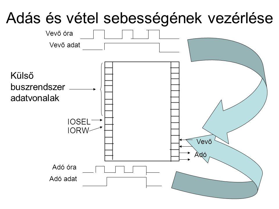 Adás és vétel sebességének vezérlése IOSEL Külső buszrendszer adatvonalak IORW Vevő Adó Vevő óra Vevő adat Adó óra Adó adat