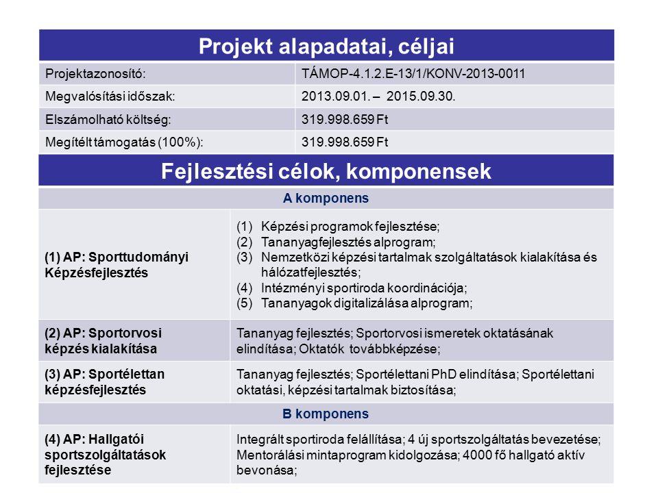 Projektindikátorok alakulása 2015.06.30-es állapot Mutató Mérték- egység Kiinduló érték Célérték Hatályos érték Kidolgozott képzési programok száma (alap-, mesterképzés, átképzés) db888 Átképzésben résztvevők száma (1) fő113 120 Képzők képzésében résztvevők számafő80 70 Képzést sikeresen elvégzettek száma (1) fő109 109-120 Elkészült népegészségügyi rövid képzési modulok számai (Debreceni Egyetem vállalta) db000 Hallgatói sport szolgáltatások számadb444 Hallgatói sportszolgáltatásokat igénybe vevők száma fő4000 4035 Hallgatói sportszolgáltatásokat igénybe vevők közül a tutori szolgáltatást igénybe vevők száma fő10 (1) Az akkreditációs eljárás csúszása (OH ügyintézési idő elhúzódása) miatt az EMMI és a szakmai vezetés javaslatára VB került benyújtásra.