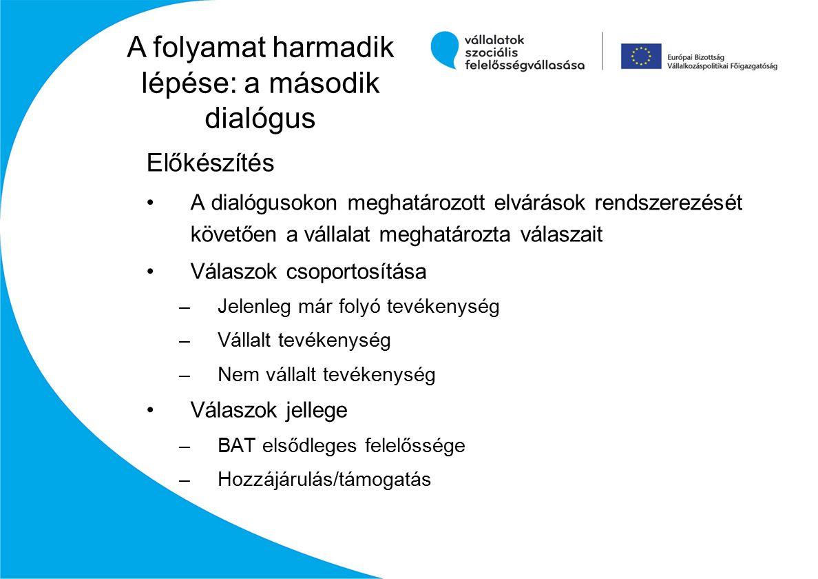 Előkészítés A dialógusokon meghatározott elvárások rendszerezését követően a vállalat meghatározta válaszait Válaszok csoportosítása –Jelenleg már folyó tevékenység –Vállalt tevékenység –Nem vállalt tevékenység Válaszok jellege –BAT elsődleges felelőssége –Hozzájárulás/támogatás A folyamat harmadik lépése: a második dialógus