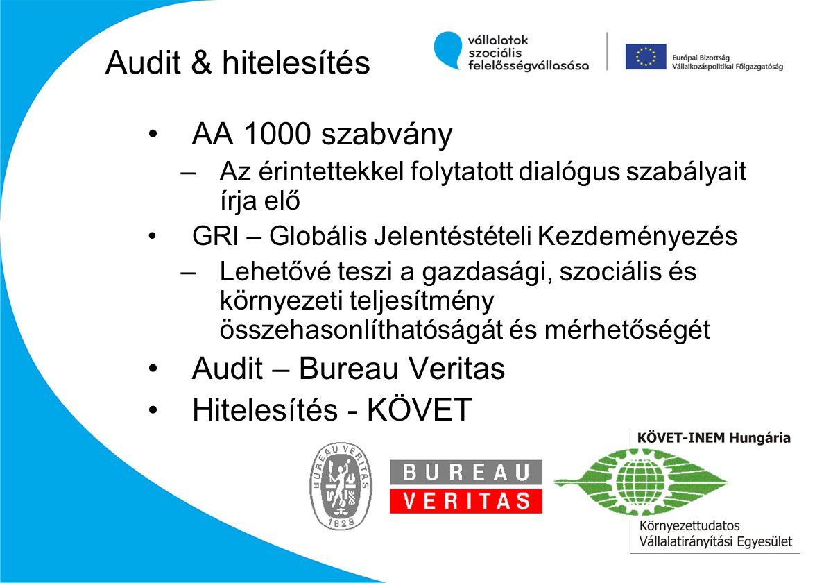 AA 1000 szabvány –Az érintettekkel folytatott dialógus szabályait írja elő GRI – Globális Jelentéstételi Kezdeményezés –Lehetővé teszi a gazdasági, szociális és környezeti teljesítmény összehasonlíthatóságát és mérhetőségét Audit – Bureau Veritas Hitelesítés - KÖVET Audit & hitelesítés
