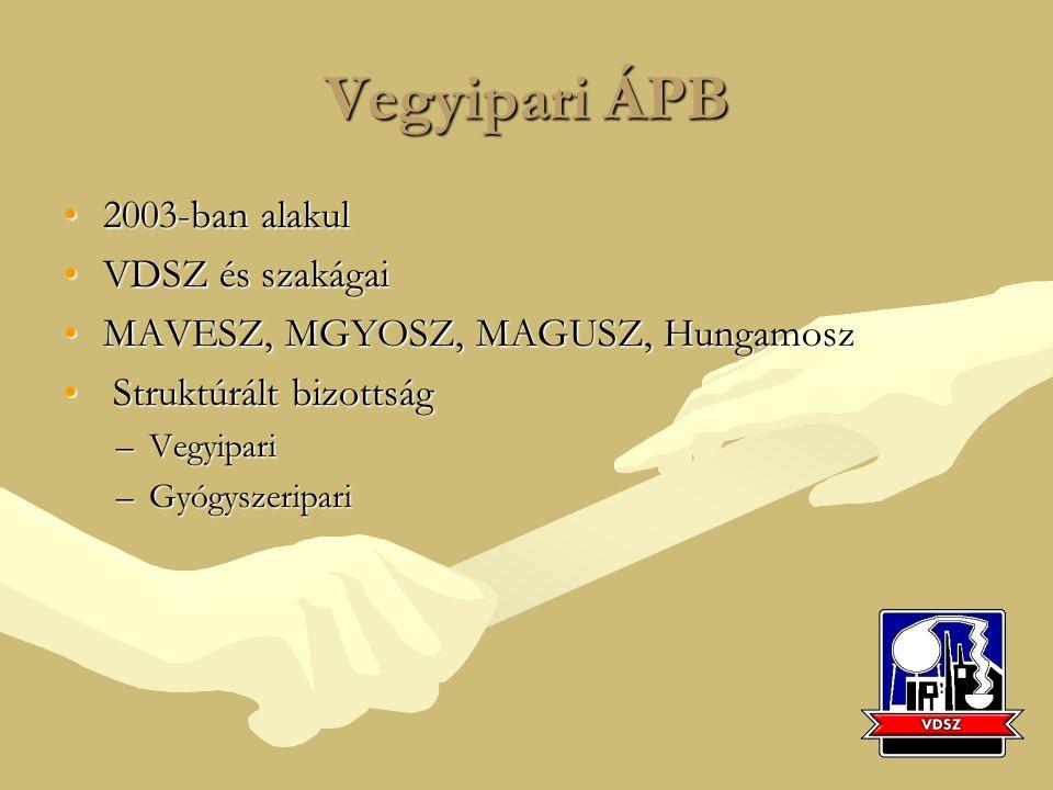 Vegyipari ÁPB 2003-ban alakul2003-ban alakul VDSZ és szakágaiVDSZ és szakágai MAVESZ, MGYOSZ, MAGUSZ, HungamoszMAVESZ, MGYOSZ, MAGUSZ, Hungamosz Struktúrált bizottság Struktúrált bizottság –Vegyipari –Gyógyszeripari