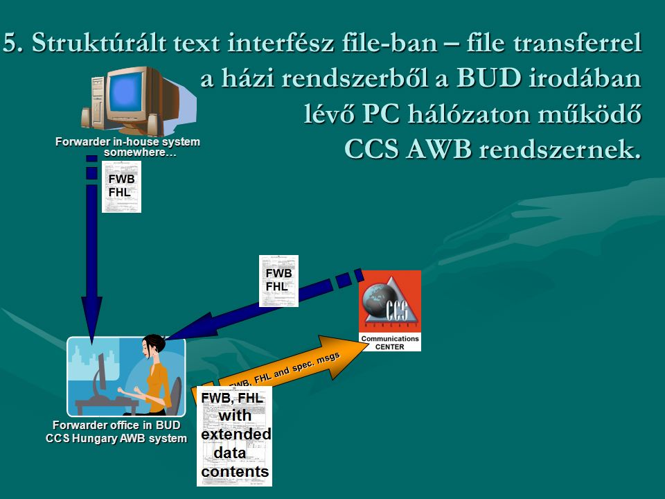 Forwarder office in BUD CCS Hungary AWB system Forwarder in-house system somewhere… FWB, FHL and spec. msgs 5. Struktúrált text interfész file-ban – f