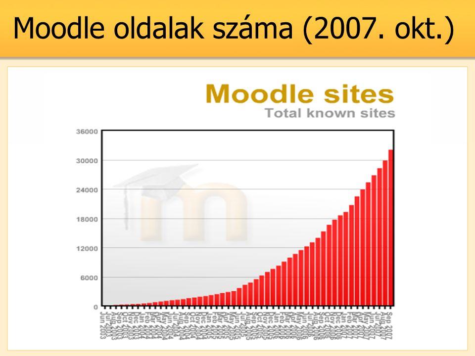 Moodle oldalak száma (2007. okt.)