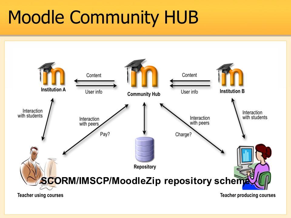 Moodle Community HUB SCORM/IMSCP/MoodleZip repository scheme