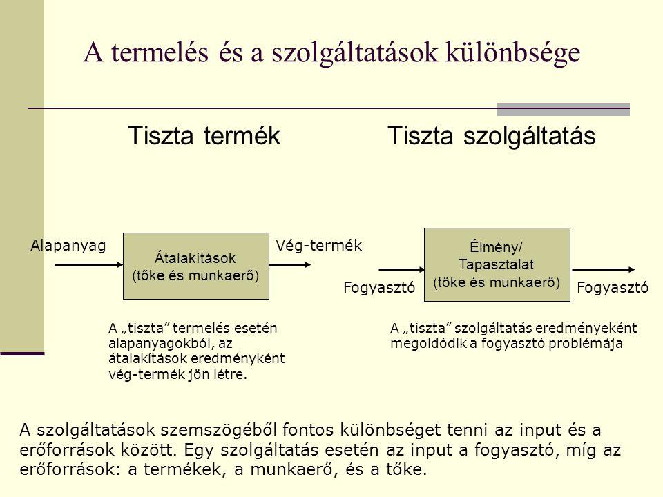 A termelés és a szolgáltatások különbsége Tiszta termékTiszta szolgáltatás Átalakítások (tőke és munkaerő) Élmény/ Tapasztalat (tőke és munkaerő) Alap